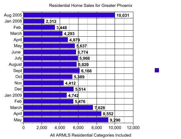 Residential Home Sales for Greater Phoenix May 2009